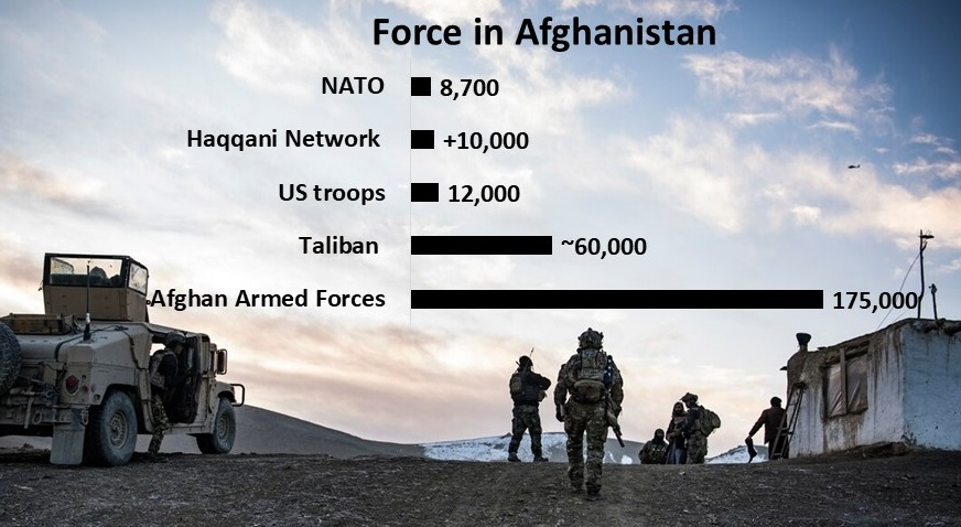 Force in Afghanistan: nato 8700; Haqqani +10,000; US 12,000; Taliban ~60,000; Afghan Forces 175000