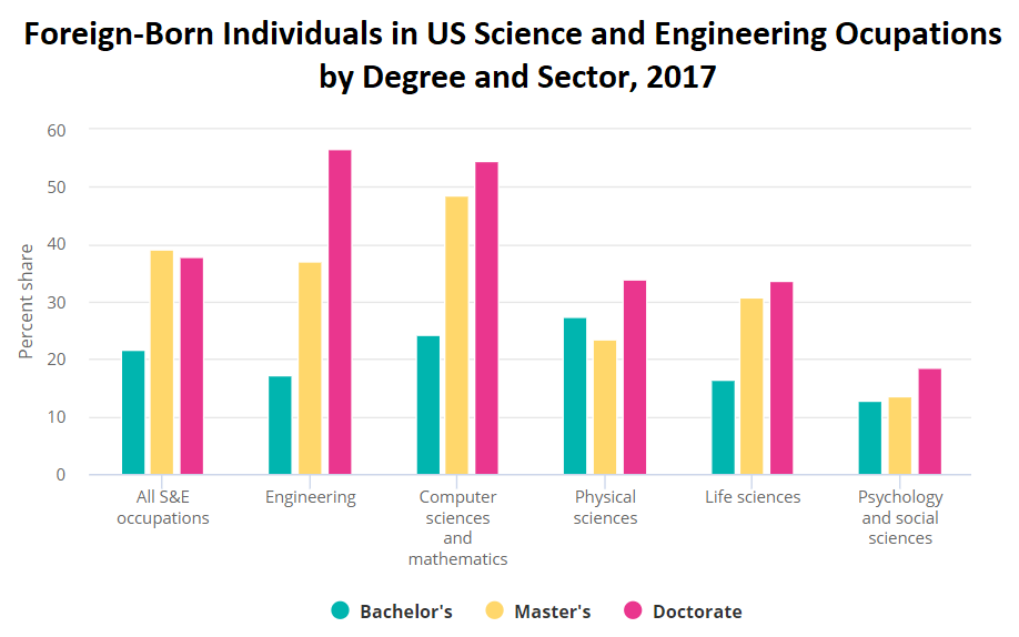 Foreign-Born Individuals as percent of workforce for technical sectors, representing about 30 percent of all tech workers with backhelors degrees and about 40 percent for those with masters and doctorates
