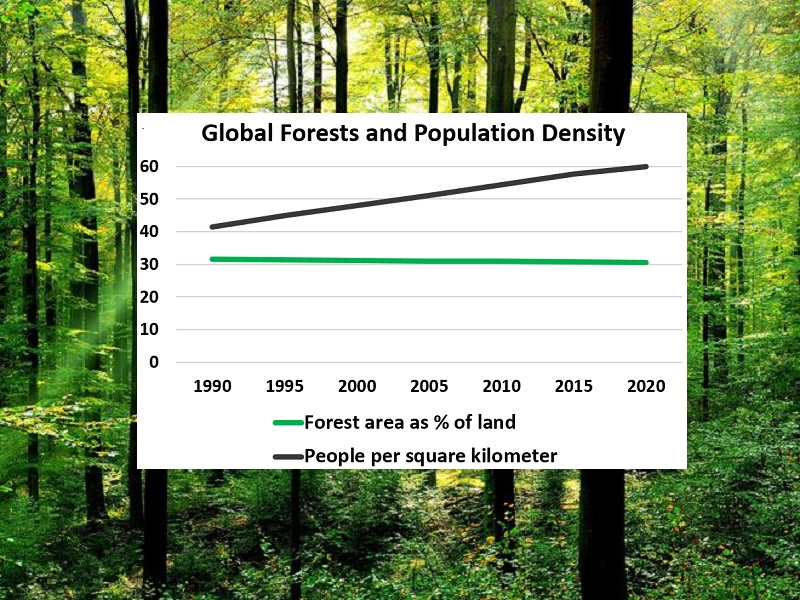 Forests and Population Density 	 	Forest area as % of land	People per square kilometer 1990	31.625	41.478 1995	31.457	44.831 2000	31.171	48.009 2005	30.996	51.131 2010	30.87	54.361 2015	30.744	57.643 2020	30.6	60