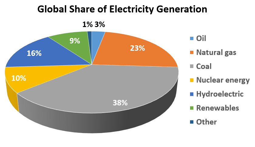 Global Share of Electricity Generation 	 Oil	3% Natural gas	23% Coal	38% Nuclear energy	10% Hydroelectric	16% Renewables	9% Other 	1%