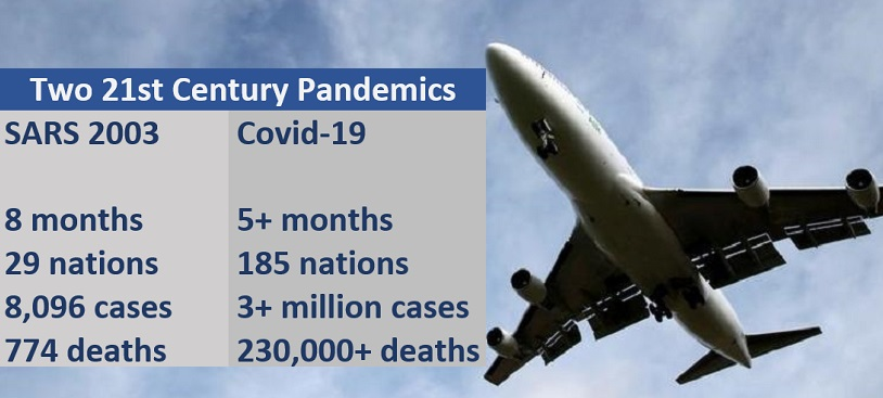 SARS 2003  8 months, 29 nations, 8,096 cases, 774 deaths. Covid-19: 5+ months,<br /> 185 nations, 3+ million cases, 224,000+ deaths