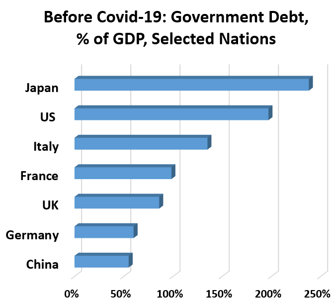 Before Covid-19: Government Debt, % of GDP, Selected Nations : China	55% Germany	60% UK	86% France	98% Italy	135% US 	197% Japan	238%
