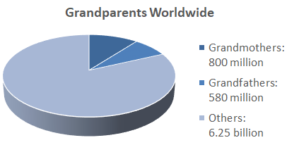 Grandparents make up 18% of the world's population. Source: Joseph Chamie