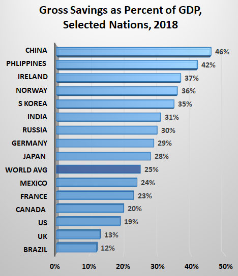 Gross Savings as Percent of GDP, Selected Nations, 2018:  Brazil 12% UK 13% US	19% Canada 	20% France	23% Mexico	24% Japan 	28% Germany	29% Russia	30% India	31% S Korea	35% Norway	36% Ireland	37% Phlippines 	42% China	46%
