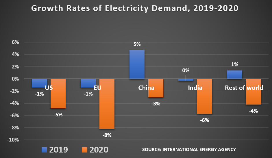 Growth Rates of Electricity Demand, 2019-2020: 	US	EU China India Rest of world 2019	-1%	-1%	5%	0%	1% 2020	-5%	-8%	-3%	-6%	-4%
