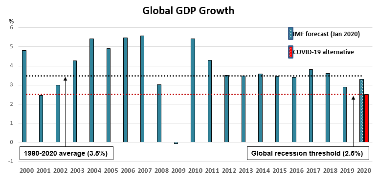 Slowing world GDP growth: 2010	4%, 2011 3%	2012 3%, 2013 3%, 2014 3%,	2015 3%,	2016 2%	2017 3%,	2018 3%,	2019 2%,	2020 (projected) 1.5%