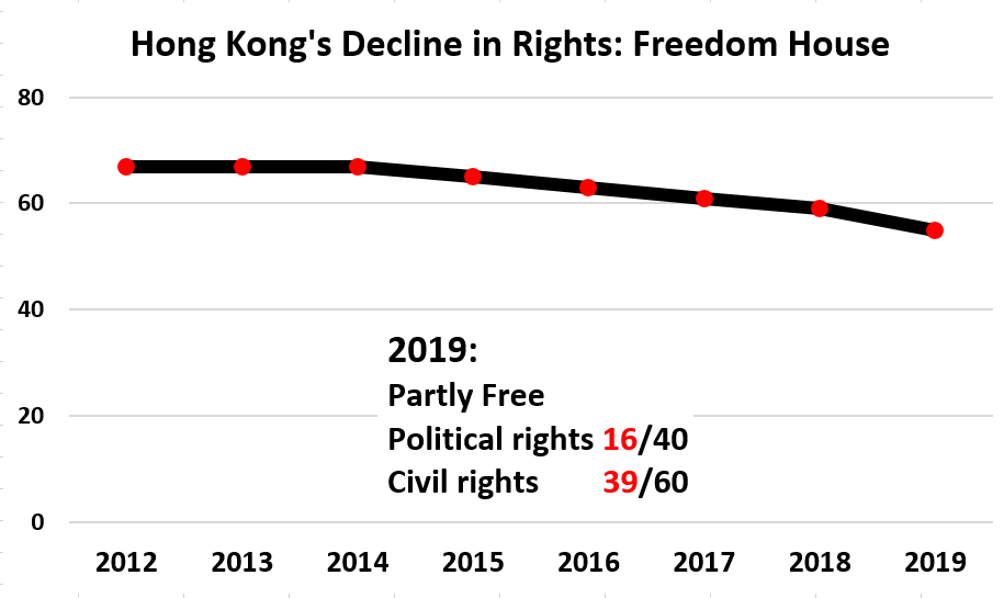 Hong Kong's Decline in Rights: Freedom House: 2012 67, 2013 67, 2014	67, 2015	65, 2016	63, 2017	61,<br /> 2018 59 2019	55.  2019: Partly Free Political rights 16/40 Civil rights        39/60