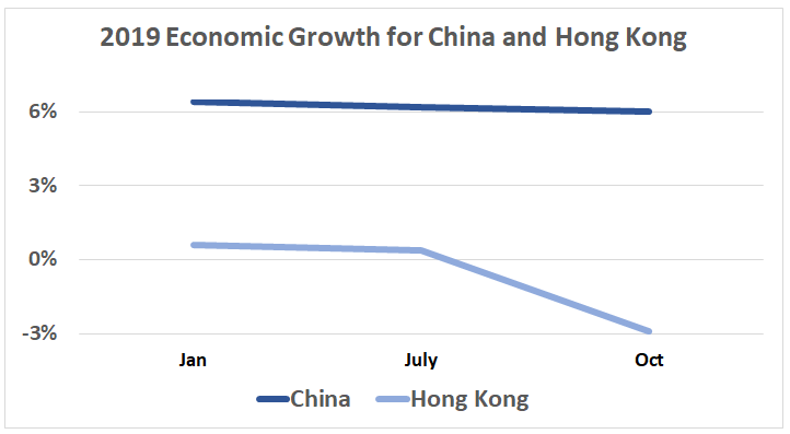 Economic growth 2019: China  Jan	6%<br /> July	6%<br /> Oct	6%<br /> Hong Kong Jan 0.60%<br /> July 0.40%<br /> Oct -2.90%<br />