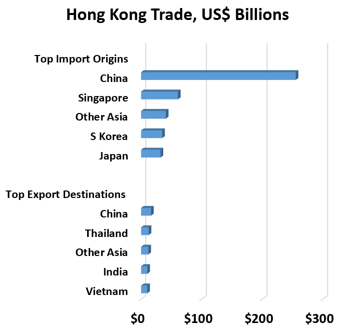 Hong Kong Trade, US$ Billions	 Top Export Destinations 	 Vietnam	$10  India	$10  Other Asia	$12  Thailand	$13  China	$16  	 Top Import Origins	 Japan	$32  S Korea	$35  Other Asia	$41  Singapore	$61  China	$255