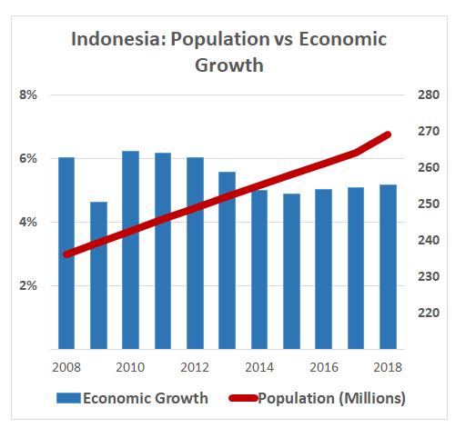 Bolstering Reform In Indonesia