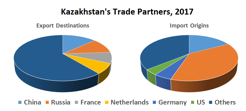 Kazakhstan Caught in Great Power Rivalry | YaleGlobal Online