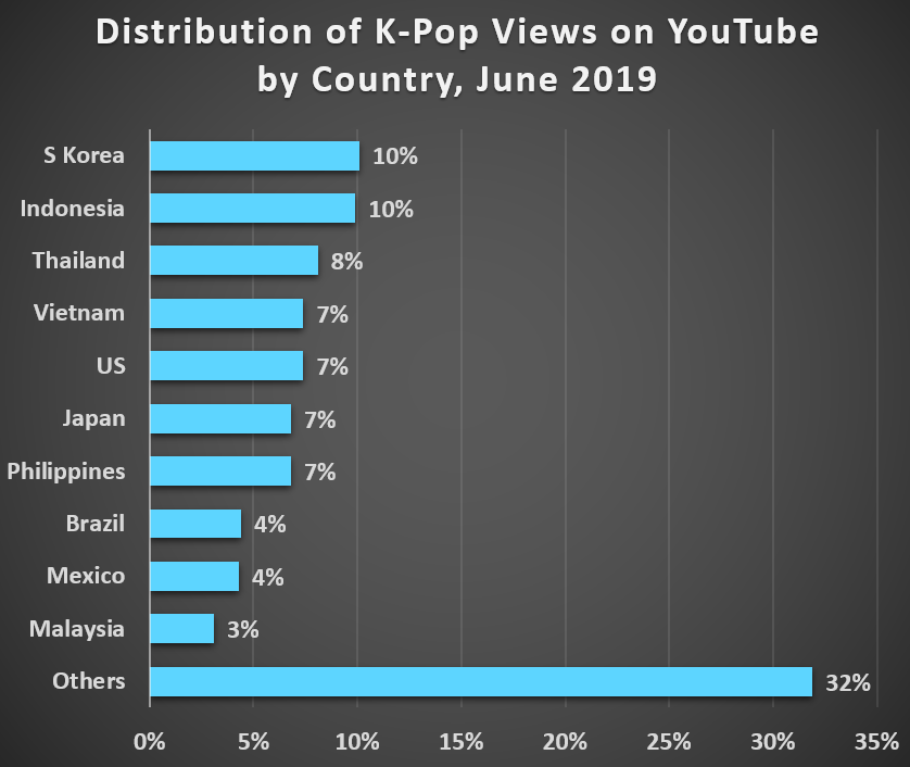 Distribution of K-Pop Views on YouTube by Country, June 2019: Others	32% Malaysia	3% Mexico	4% Brazil	4% Philippines	7% Japan 7% US 7% Vietnam 7% Thailand	8% Indonesia	10% S Korea	10%