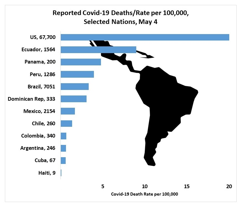 Reported Covid-19 Deaths/Rate per 100,000, Selected Nations, May 4: Haiti, 9	0.08 Cuba, 67	0.59 Argentina, 246	0.65 Colombia, 340	0.68 Chile, 260 1.37; Mexico, 2154	1.69 Dominican Rep, 333 3.1; Brazil, 7051 3.34; Peru, 1286 3.96; Panama, 200	4.79; Ecuador, 1564 9; US, 67,700	20.67