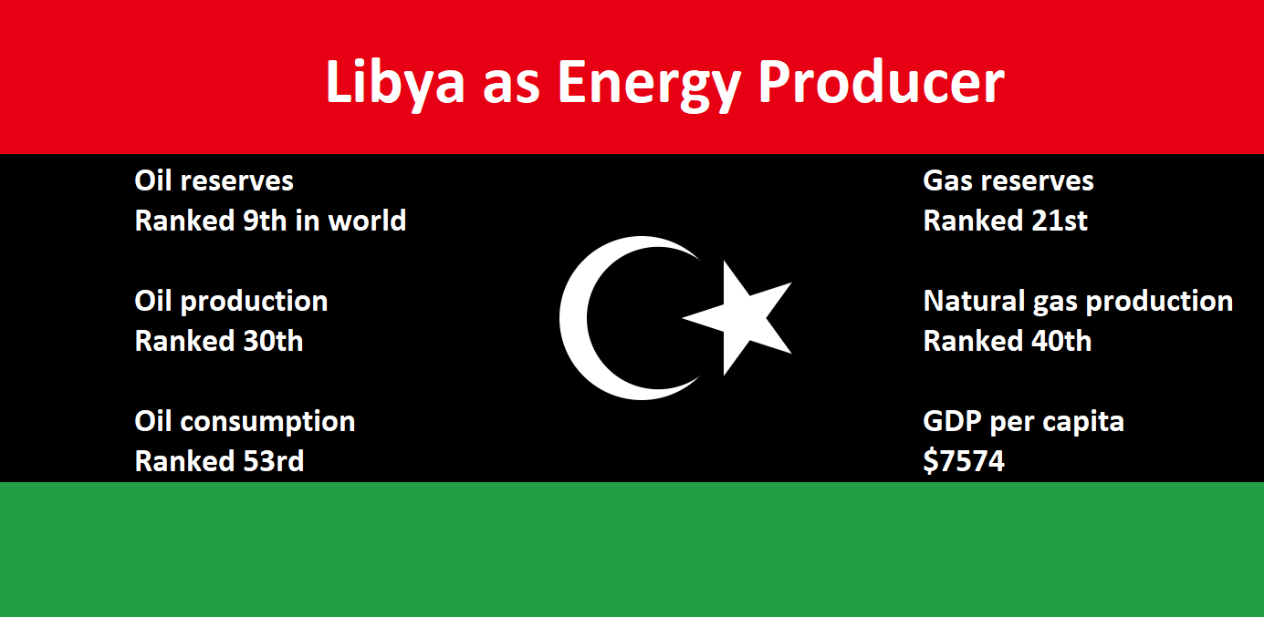 Libya as Energy Producer  Oil reserves, ranked 9th; Oil production, ranked 30th; Oil consumption, ranked 53rd; gas reserves, ranked 21st; Natural gas production Ranked 40th; GDP per capita $7574