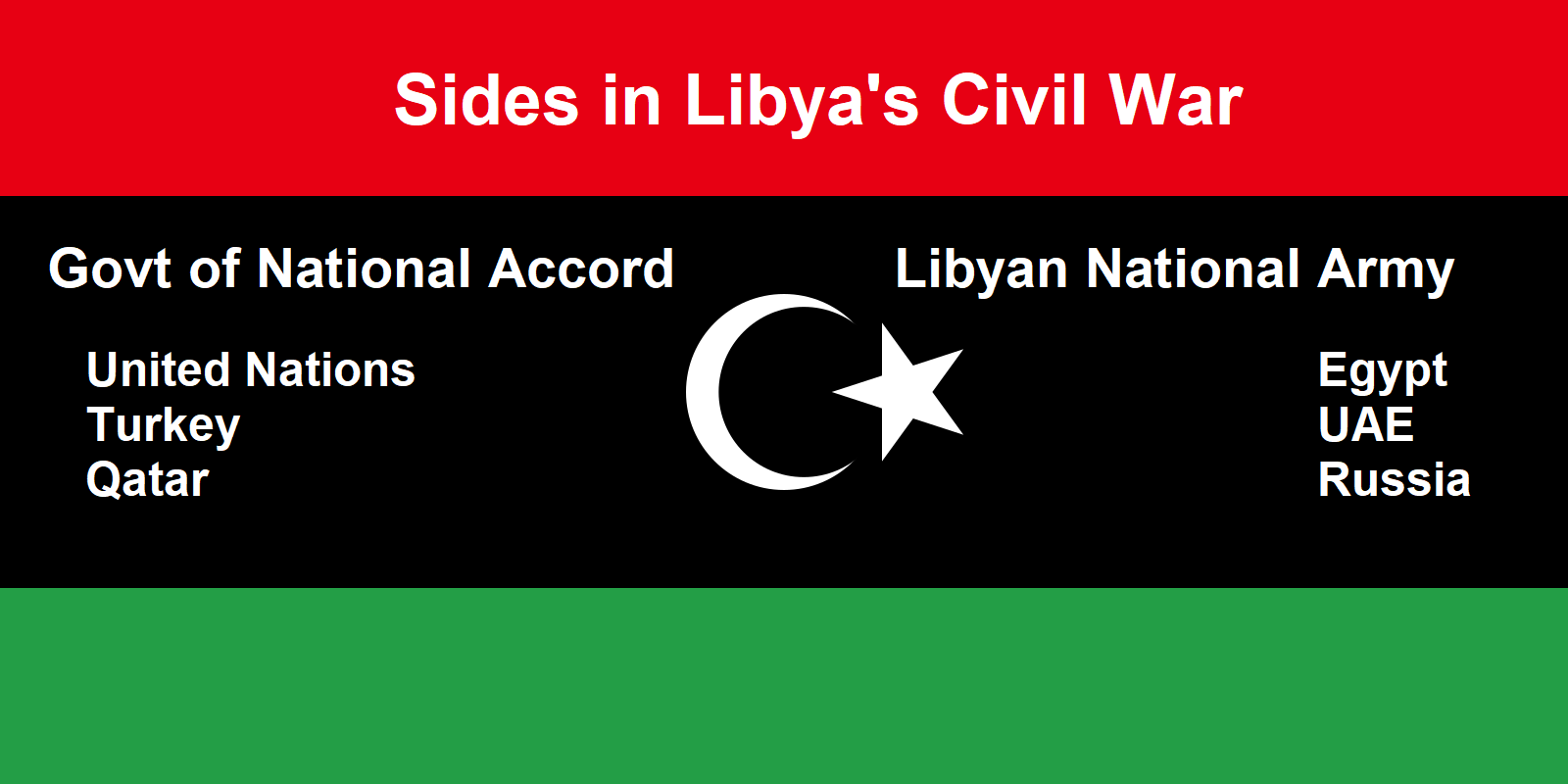 Government of National Accord  United Nations	Egypt Turkey.	Libyan National ArmyUAE Qatar Russia