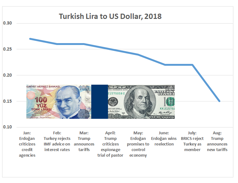 The Turkish lira plummets against the US dollar by more than 40 percet