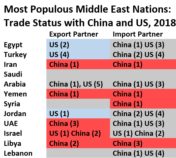 Most Populous Middle East Nations:  Trade Status with China and US, 2018  	Export Partner:  Egypt 	US (2) Turkey	US (4) Iran 	China (1) Saudi Arabia	China (1), US (5) Yemen	China (1) Syria 	 Jordan	US (1) UAE	China (3) Israel 	US (1) China (2) Libya	China (2) Lebanon. Import Partner: Egypt 	China (1) US (3) Turkey	China (2) US (4) Iran 	China (1) Saudi Arabia	China (1) US (3) Yemen	China (1) Syria 	China (1) Jordan	China (2) US (4) UAE	China (1) US (3)  Israel 	US (1) China (2) Libya	China (3) Lebanon	China (1) US (4)