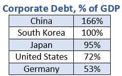 Politics Block Solution as Mounting Debt Threatens China
