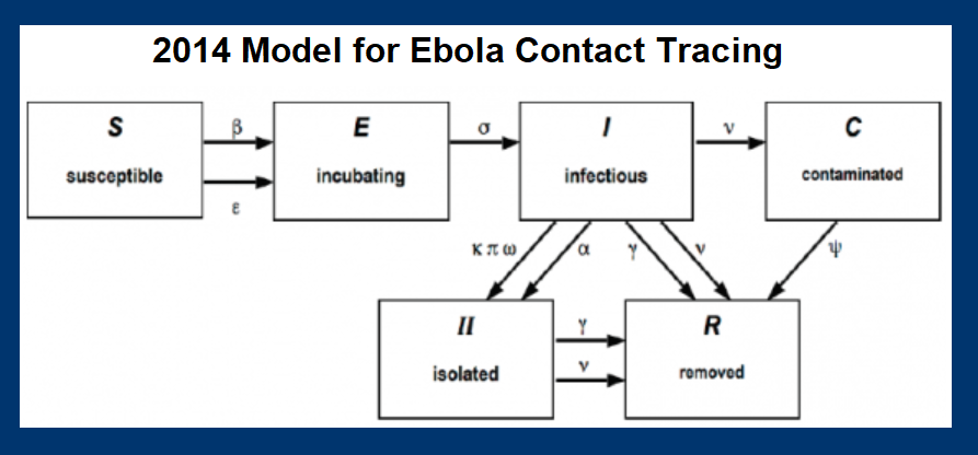 2014 Model for Ebola Contact Tracing - track susceptible, incubating, infectious, and contaminated - for isolatoin and removal