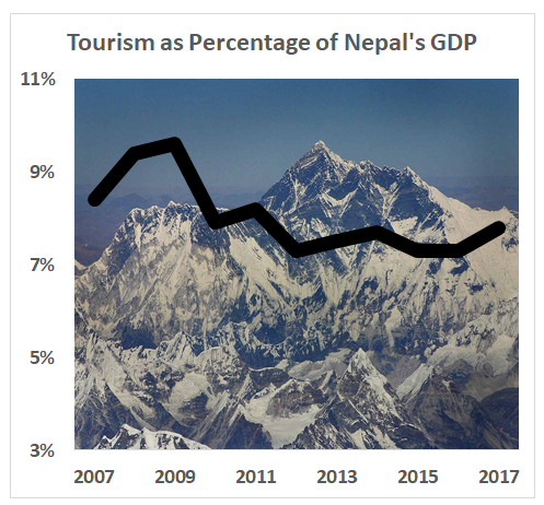 graph showing decline in tourism as share of Nepal's GDP