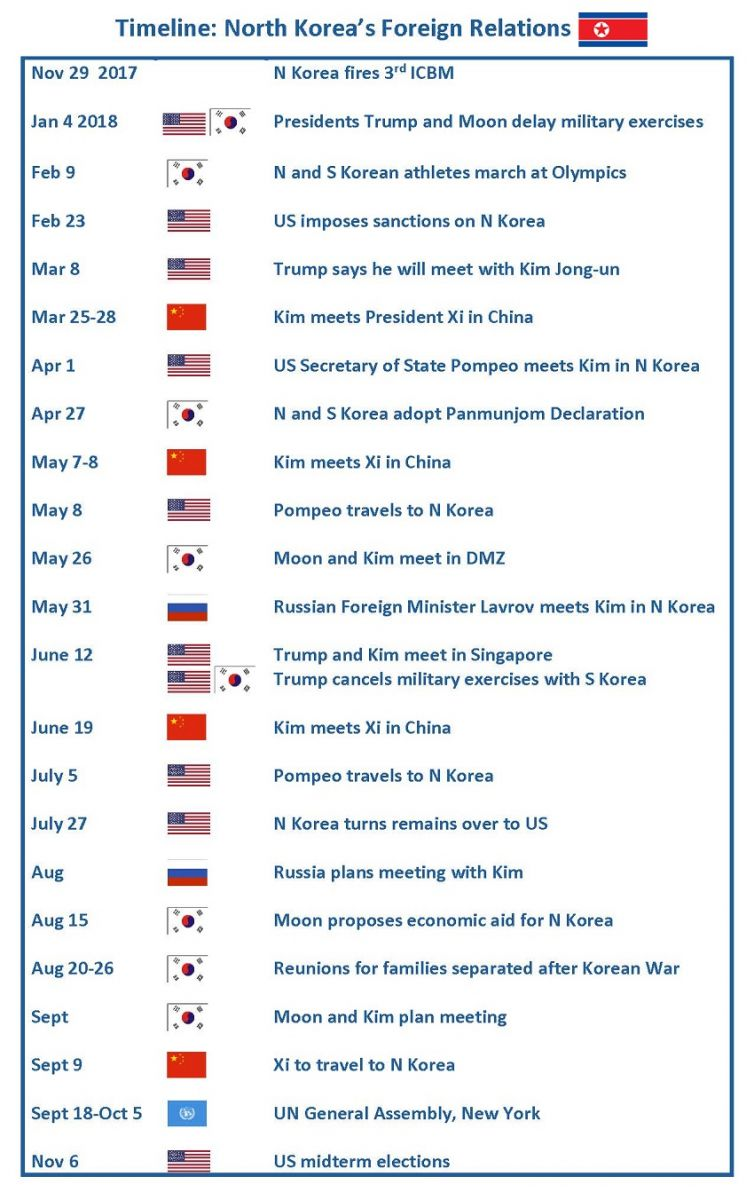 Timeline of NK foreign relations from Nov 29, 2017 and North Korea's 3rd ICBM launch to the US midterm elections in Nov 2018