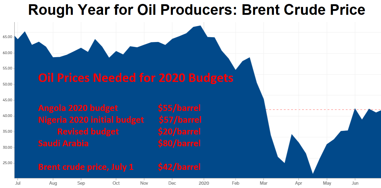 Oil Prices Needed for 2020 Budgets  Angola 2020 budget      $55/barrel  Nigeria 2020 initial budget      $57/barrel     Revised budget    $20/barrel  Saudi Arabia $80/barrel	  Brent crude price, July 1 $42/barrel