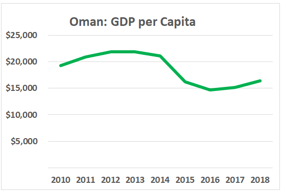 Oman's GDP per capita in slow decline since 2014
