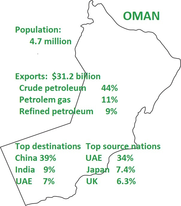 Population of Oman 4.7 million Export s$31.2 billion: Crude petroleum petroleum gas and refined peteroleum. Top destinations for trade: China, India, UAE. Top source nations: UAE, Japan, UK