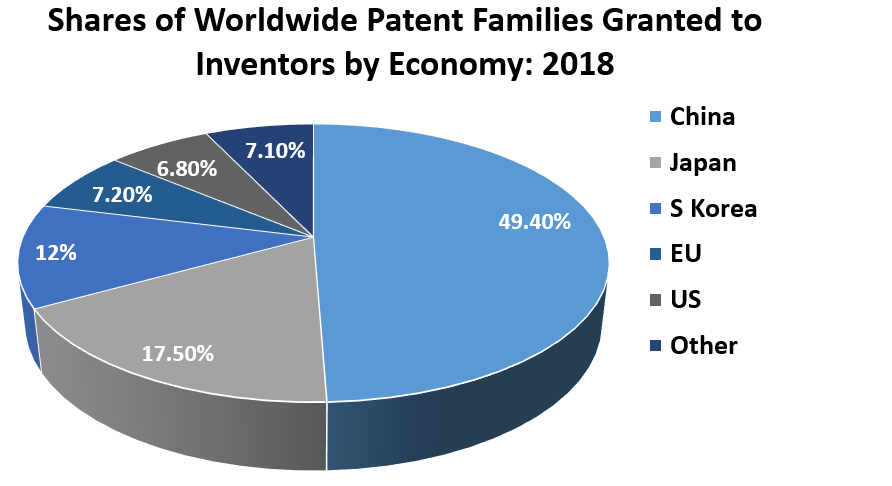 Shares of Worldwide Patent Families Granted to Inventors by Economy: 2018	 China	49.40% Japan	17.50% S Korea	12% EU	7.20% US	6.80% Other	7.10%
