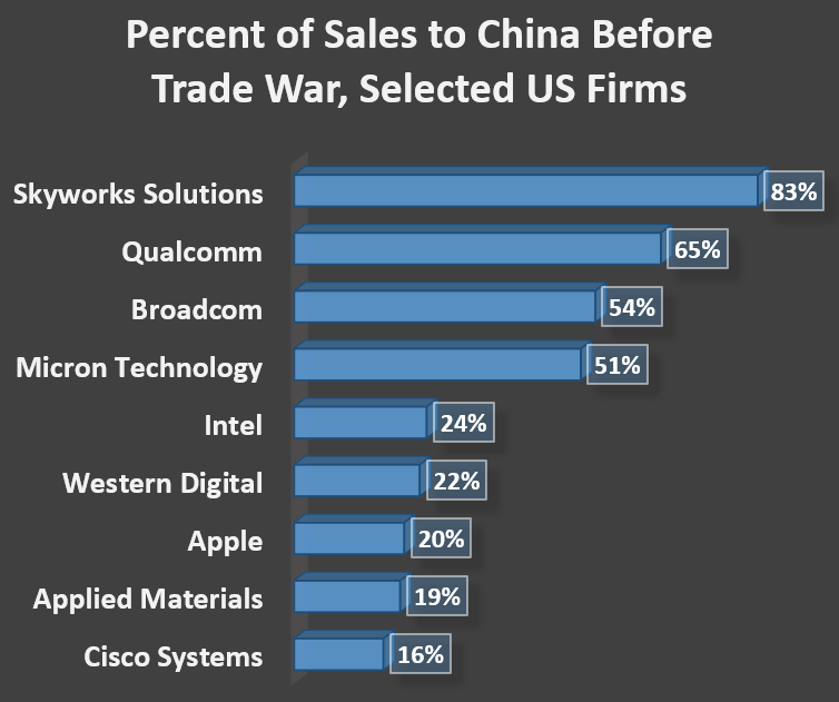 Percent of Sales to China Before Trade War, Selected US Firms: Cisco Systems	16% Applied Materials	19% Apple	20% Western Digital	22% Intel	24% Micron Technology	51% Broadcom	54% Qualcomm	65% Skyworks Solutions	83%