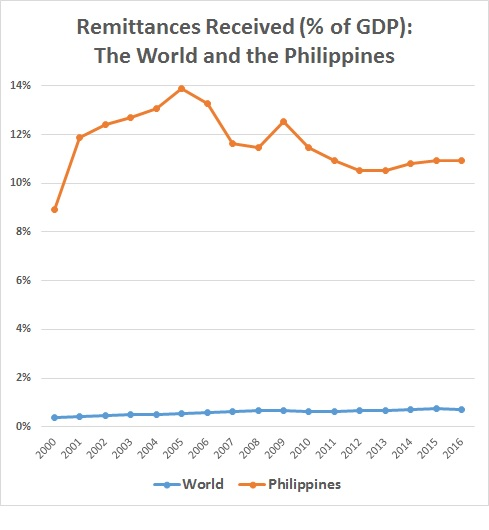 Heroes of the Republic: Filipinos Abroad | YaleGlobal Online