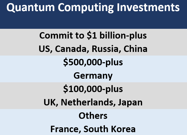 Quantum Computing Investments  Commit to $1 billion-plus US, Canada, Russia, China $500,000-plus Germany $100,000-plus UK, Netherlands, Japan Others France, South Korea
