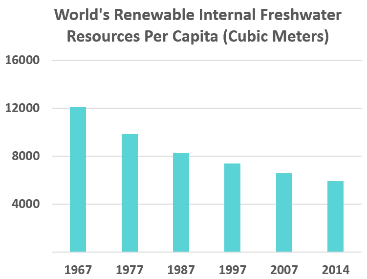 World's Renewable Internal Freshwater Resources Per Capita (Cubic Meters): 1967	12062 1977	9852 1987	8228 1997	7373 2007	6575 2014	5932