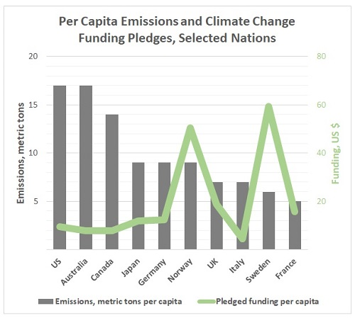 per capita emissions and per capita funding pledged from developed nations for mitigation and adaptation in developing nations - the biggest emitters did not pledge most funding