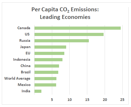 per-capita carbon emitters: Canada, US, Russia, Japan, EU, Indonesia, China, Brazil, Mexico, India