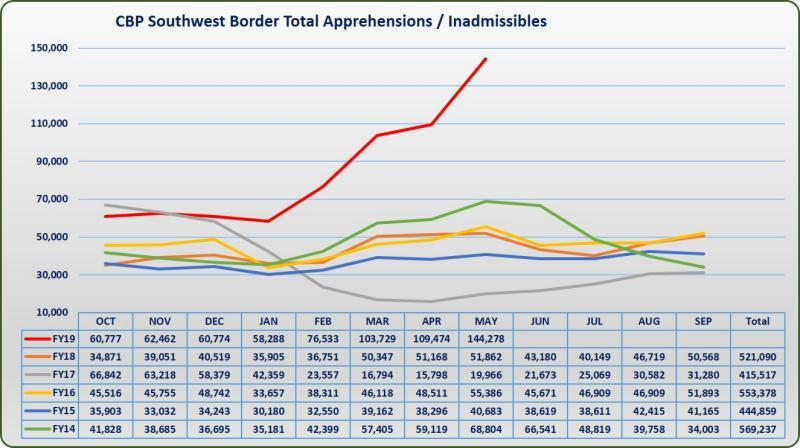 US Border Patrol statistics showing spike in border crossings