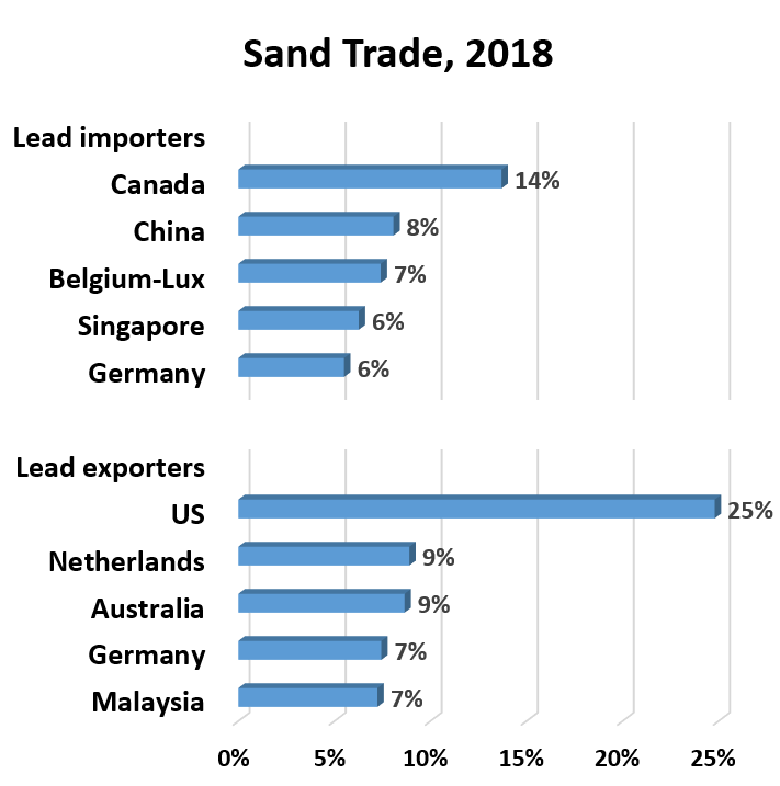 Sand Trade, 2018:	Lead exporters: Malaysia 7% Germany	7% Australia 9% Netherlands 9% US 25%.  Lead importers: Germany 6% Singapore	6% Belgium-Lux 7% China 8% Canada 14%