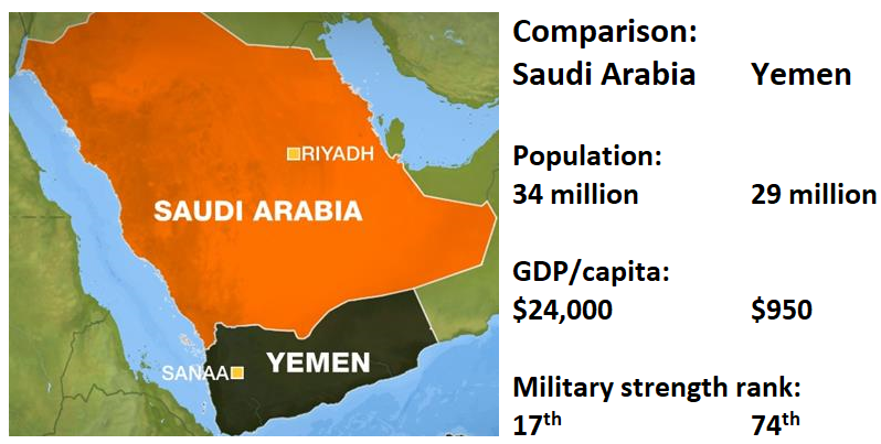 map of Saudi Arabia /Yemen:  Population 34 million/29 million; GDP per capita<br />$24,000/$950;  Military strength ranking 17th /74th
