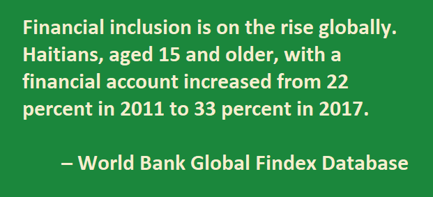Financial inclusion is on the rise globally. Haitians, aged 15 and older, with a financial account increased from 22 percent in 2011 to 33 percent in 2017.  – World Bank Global Findex Database