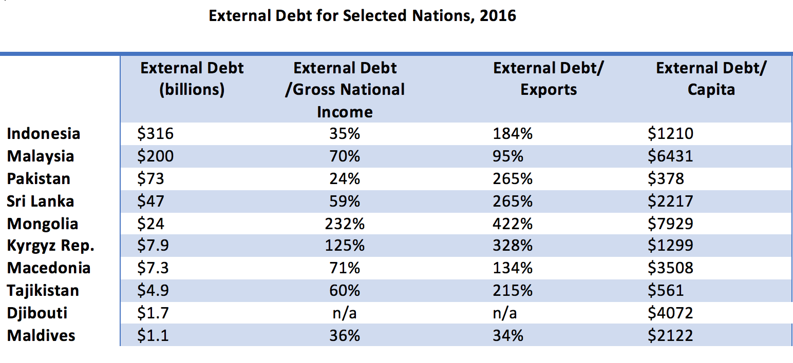 Second thoughts and table and graph on external debt (Source: World Bank International Debt Statistics, 2018)