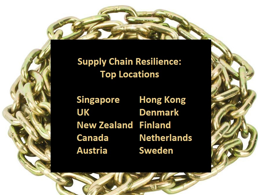 Supply Chain Resilience: Top Locations  Singapore	Hong Kong UK 			Denmark  New Zealand 	Finland  Canada		Netherlands Austria 		Sweden