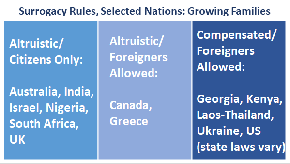 Alturistic/citizens only: Australia, India, Israel, Nigeria, South Africa, UK. Altruistic and allows Foreigners: Canada, Greece. Compensated and allows foreigners: Georgia, Kenya, Laos-Thailand, Ukraine, US (state laws vary).