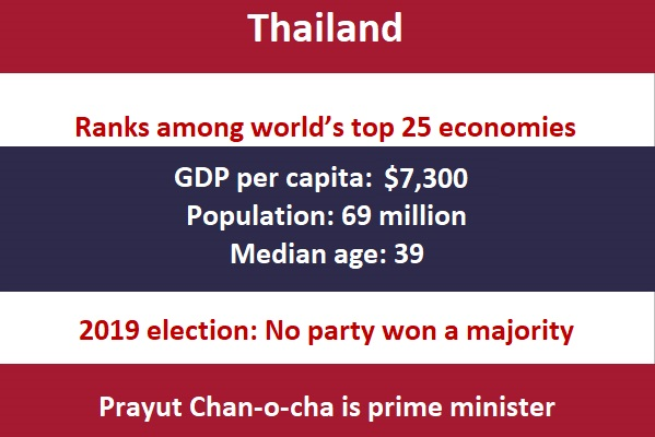 Thailand  Ranks among world's top 25 economies GDP per capita:  $7,300 Population: 69 million Median age: 39 2019 election: No party won a majority  Prayut Chan-o-cha is prime minister $7,300
