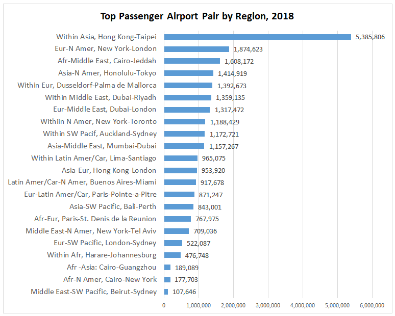 Top Passenger Airport Pairs, 2018	 Middle East-SW Pacific, Beirut-Sydney	107,646 Afr-N Amer, Cairo-New York	177,703 Afr -Asia: Cairo-Guangzhou	189,089 Within Afr, Harare-Johannesburg	476,748 Eur-SW Pacific, London-Sydney	522,087 Middle East-N Amer, New York-Tel Aviv	709,036 Afr-Eur, Paris-St. Denis de la Reunion	767,975 Asia-SW Pacific, Bali-Perth	843,001 Eur-Latin Amer/Car, Paris-Pointe-a-Pitre	871,247 Latin Amer/Car-N Amer, Buenos Aires-Miami	917,678 Asia-Eur, Hong Kong-London	953,920 Within Latin Amer/Car, Lima-Santiago	965,075 Asia-Middle East, Mumbai-Dubai	1,157,267 Within SW Pacif, Auckland-Sydney	1,172,721 Withiin N Amer, New York-Toronto	1,188,429 Eur-Middle East, Dubai-London	1,317,472 Within Middle East, Dubai-Riyadh	1,359,135 Within Eur, Dusseldorf-Palma de Mallorca	1,392,673 Asia-N Amer, Honolulu-Tokyo	1,414,919 Afr-Middle East, Cairo-Jeddah	1,608,172 Eur-N Amer, New York-London	1,874,623 Within Asia, Hong Kong-Taipei	5,385,806