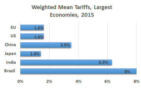 Weighted mean tariffs in large economies vary from 1.4 to 8 percent