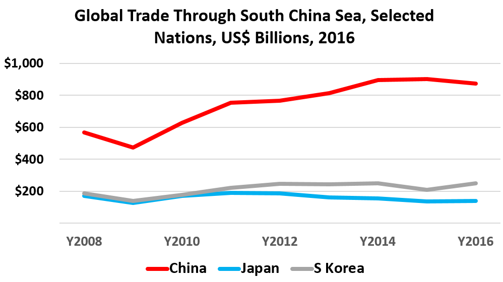 Global Trade Through South China Sea, Selected Nations: 	China	Japan	S Korea Y2008	$569 	$171 	$186  	$475 	$127 	$141  Y2010	$627 	$172 	$179  	$753 	$190 	$222  Y2012	$768 	$187 	$246  	$815 	$163 	$243  Y2014	$897 	$155 	$249  	$901 	$138 	$209  Y2016	$874 	$141 	$249