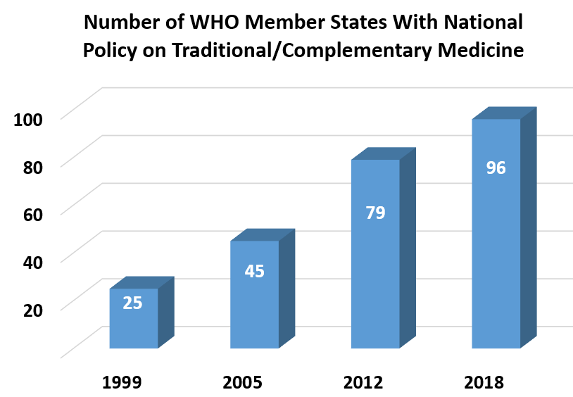 Growth in Nunber of WHO Member States With National Policy on Traditional/Complementary Medicine 1999	25; 2005	45; 2012	79; 2018	96