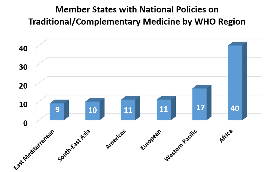Member States with National Policies on Traditional/Complementary Medicine by WHO Region East Mediterranean 9; South-East Asia	10; Americas 11; European 11; Western Pacific 17; Africa 40