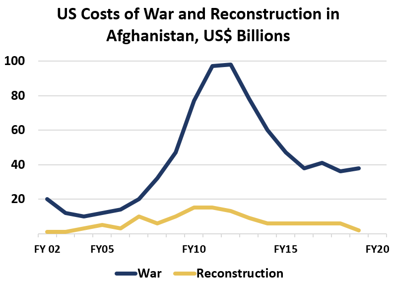 US Costs of War and Reconstruction in Afghanistan, US$ Billions  War	Reconstruction FY 02	20	1, 	 FY05	12	5,  10 FY10	77	15,  6 FY15	47	6