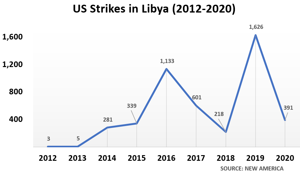 Year	US strikes in Libya 2012	 3  2013	 5  2014	 281  2015	 339  2016	 1,133  2017	 601  2018	 218  2019	 1,626  2020	 391